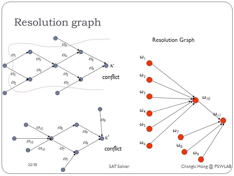 22/30 SAT Solver Changki Hong @ PSWLAB Resolution graph 11 22 33 44 55 66  10 77 88 99  11 77 77 88  10 99 99  ' conflict 55 55 66 66  conflict 44 44 22 22 11 33 33 99 Resolution Graph