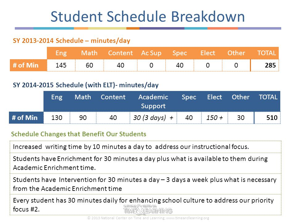 © 2013 National Center on Time and Learning; www.timeandlearning.org Student Schedule Breakdown EngMathContentAc SupSpecElectOtherTOTAL # of Min145604