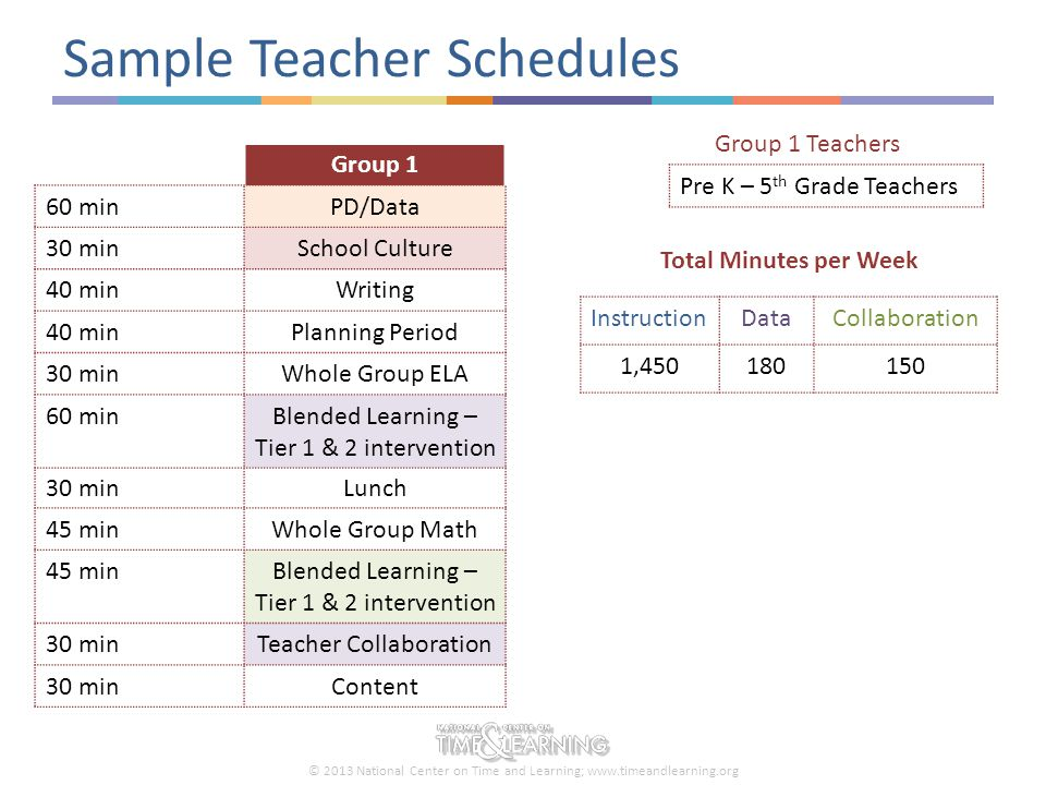 © 2013 National Center on Time and Learning; www.timeandlearning.org Sample Teacher Schedules Group 1 60 min PD/Data 30 min School Culture 40 min Writ