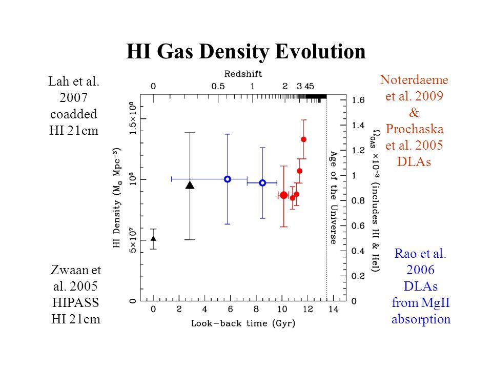 Zwaan et al.2005 HIPASS HI 21cm Rao et al. 2006 DLAs from MgII absorption Noterdaeme et al.