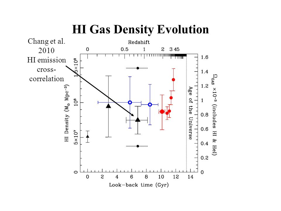 Chang et al. 2010 HI emission cross- correlation