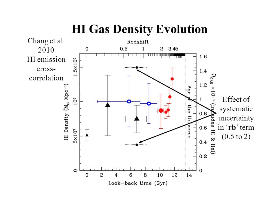 HI Gas Density Evolution Chang et al.