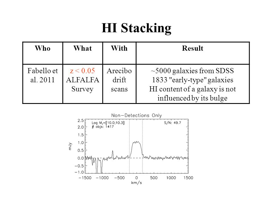 HI Stacking WhoWhatWithResult Fabello et al.