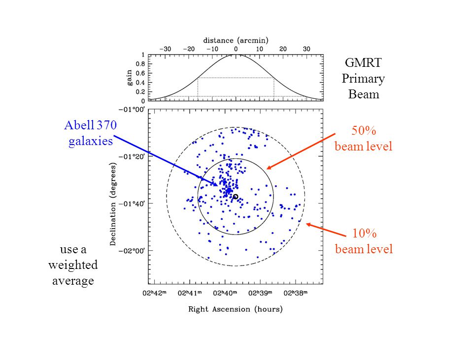 Telescope Gain 50% beam level Abell 370 galaxies 10% beam level GMRT Primary Beam use a weighted average