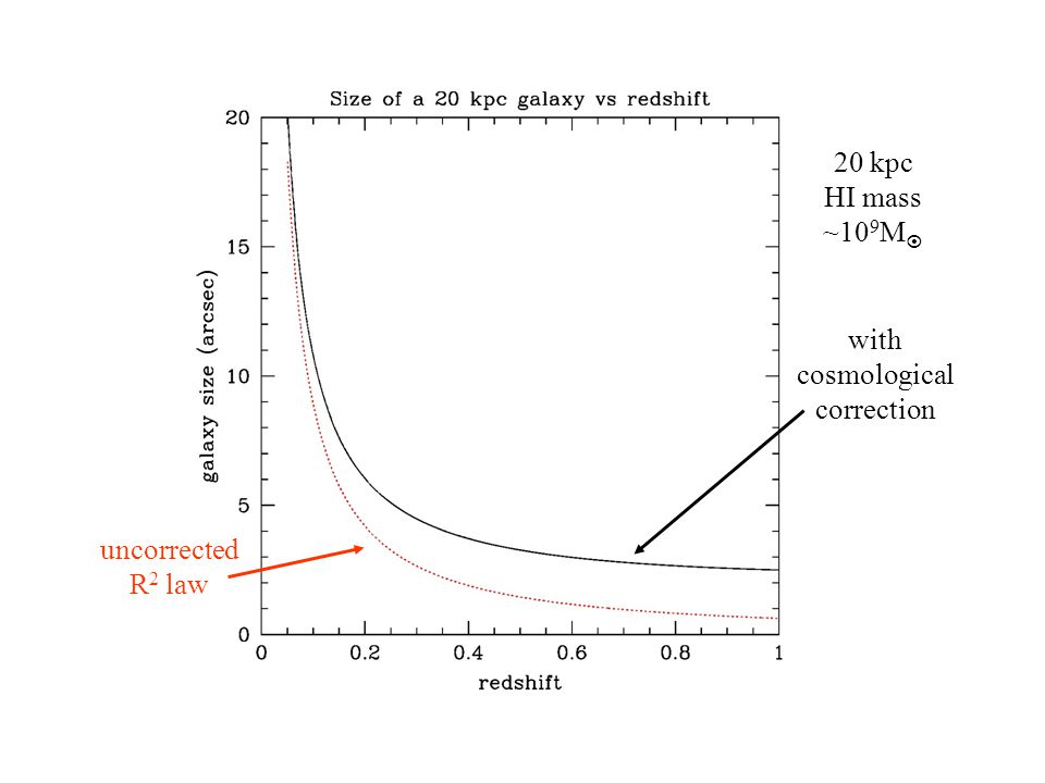 with cosmological correction uncorrected R 2 law 20 kpc HI mass ~10 9 M 