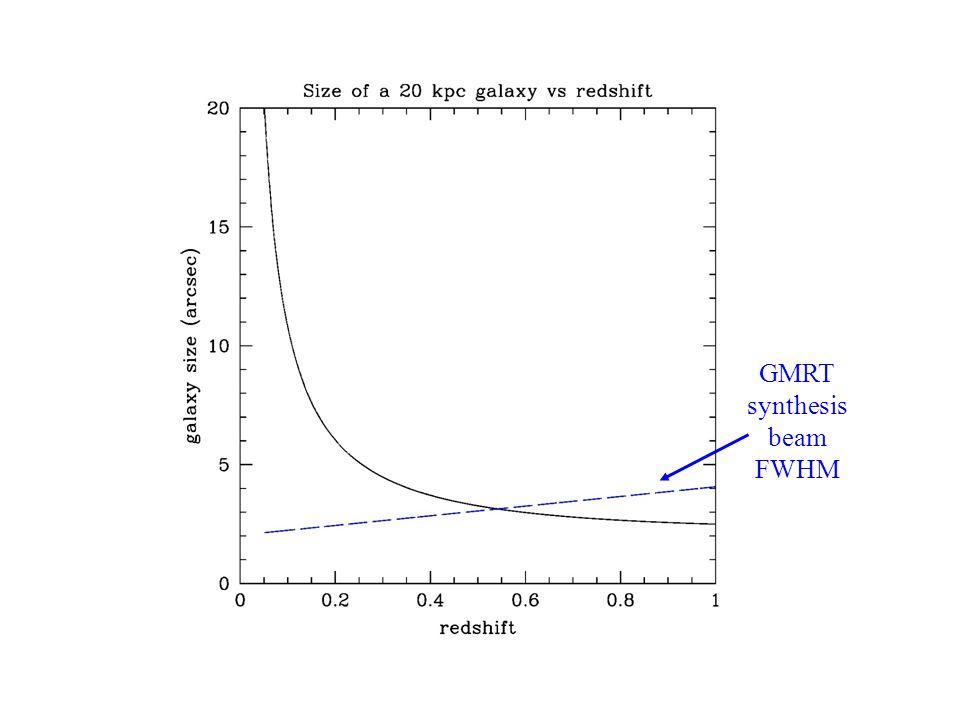 HI Galaxy Size GMRT synthesis beam FWHM