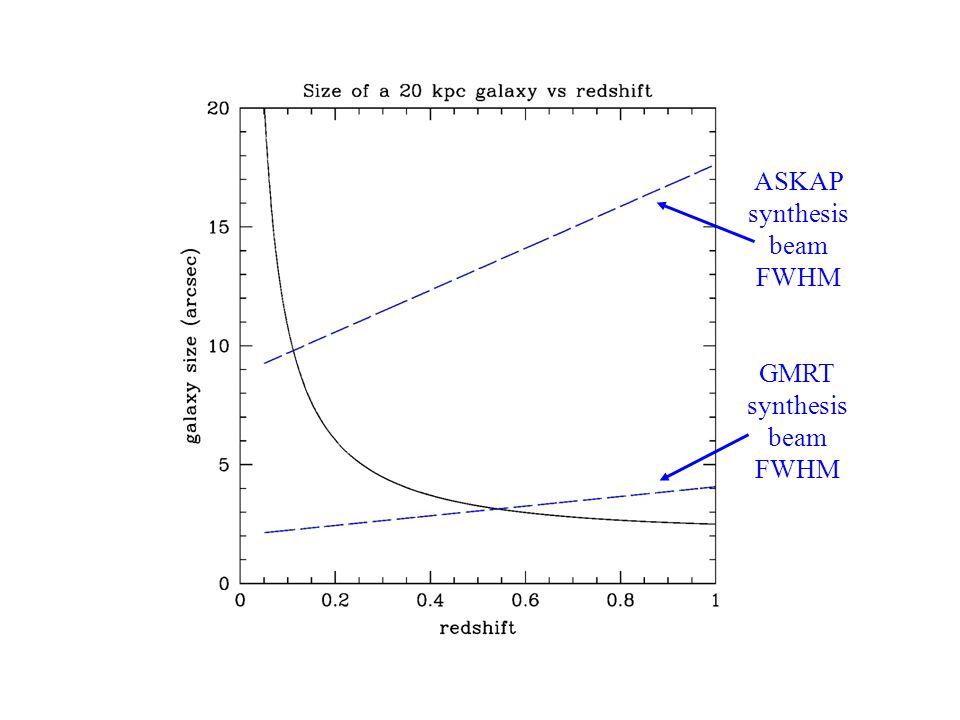 HI Galaxy Size GMRT synthesis beam FWHM ASKAP synthesis beam FWHM