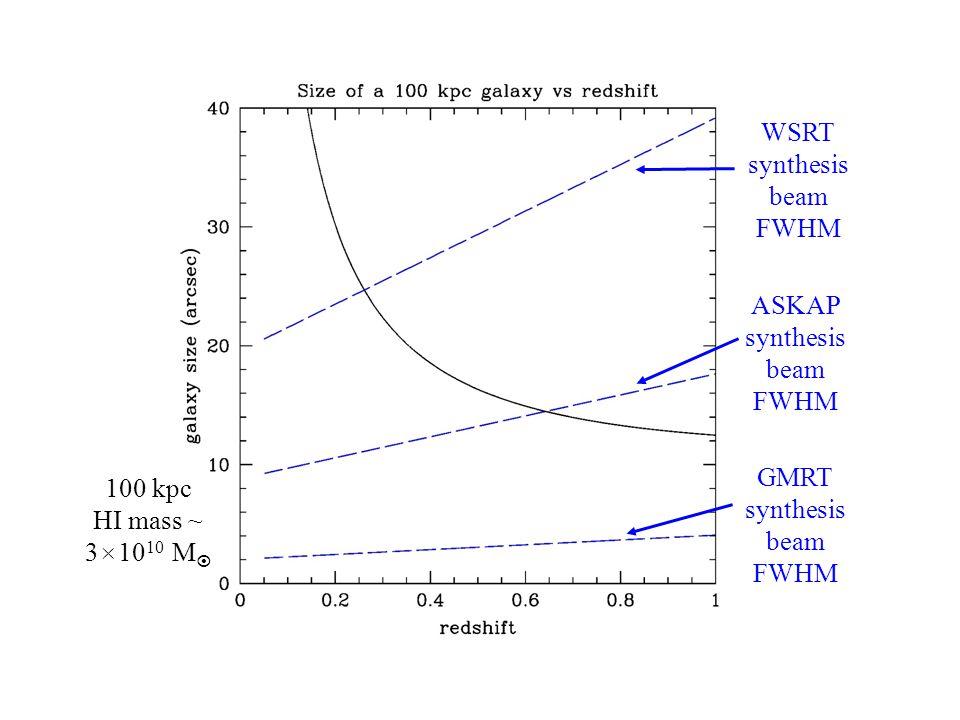 HI Galaxy Size ASKAP synthesis beam FWHM WSRT synthesis beam FWHM GMRT synthesis beam FWHM 100 kpc HI mass ~ 3  10 10 M 
