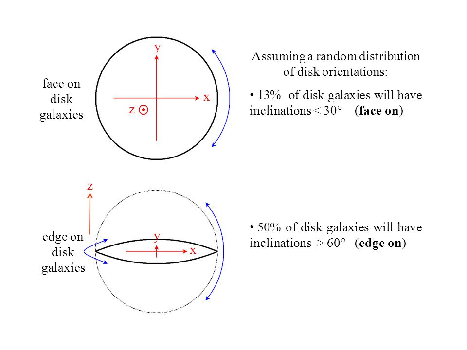 HI Velocity Width Assuming a random distribution of disk orientations: 13% of disk galaxies will have inclinations < 30° (face on) 50% of disk galaxies will have inclinations > 60° (edge on) x x y y  z z edge on disk galaxies face on disk galaxies
