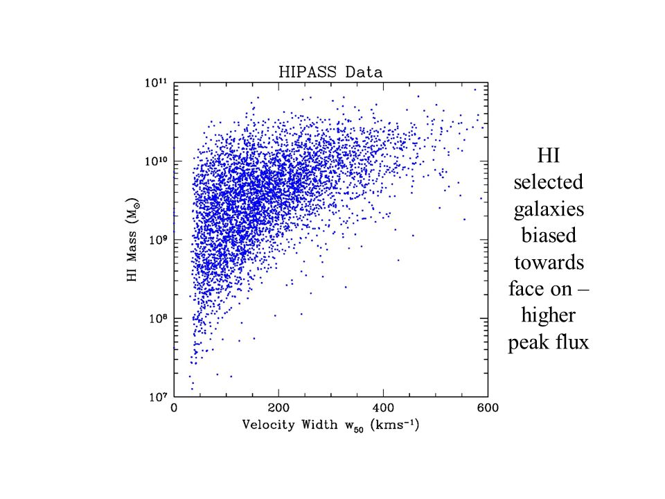 HI Velocity Width HI selected galaxies biased towards face on – higher peak flux