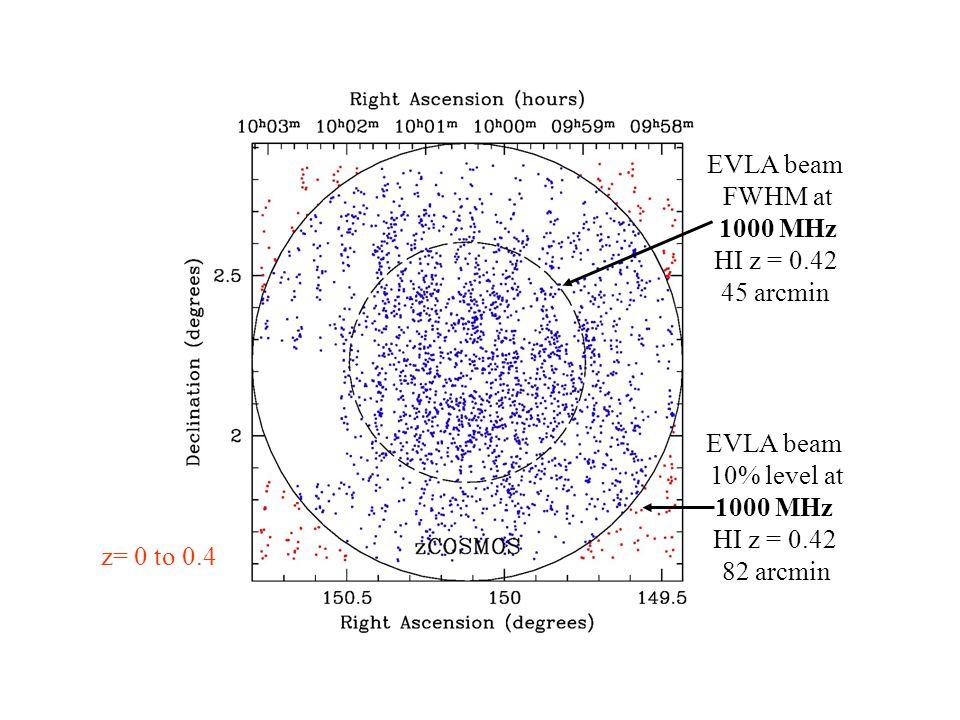 EVLA EVLA beam FWHM at 1000 MHz HI z = 0.42 45 arcmin EVLA beam 10% level at 1000 MHz HI z = 0.42 82 arcmin z= 0 to 0.4
