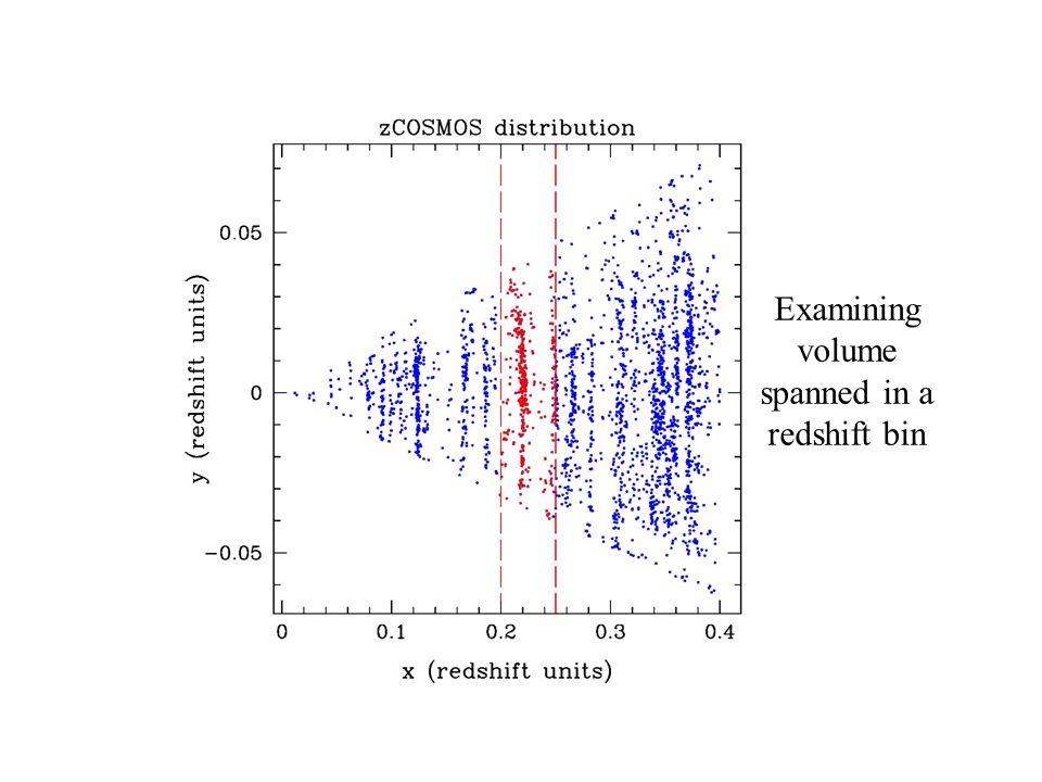 EVLA Examining volume spanned in a redshift bin