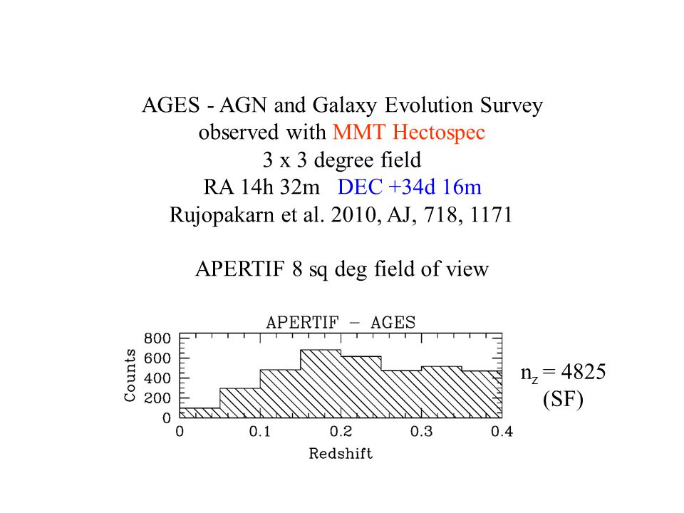 AGES n z = 4825 (SF) AGES - AGN and Galaxy Evolution Survey observed with MMT Hectospec 3 x 3 degree field RA 14h 32m DEC +34d 16m Rujopakarn et al.