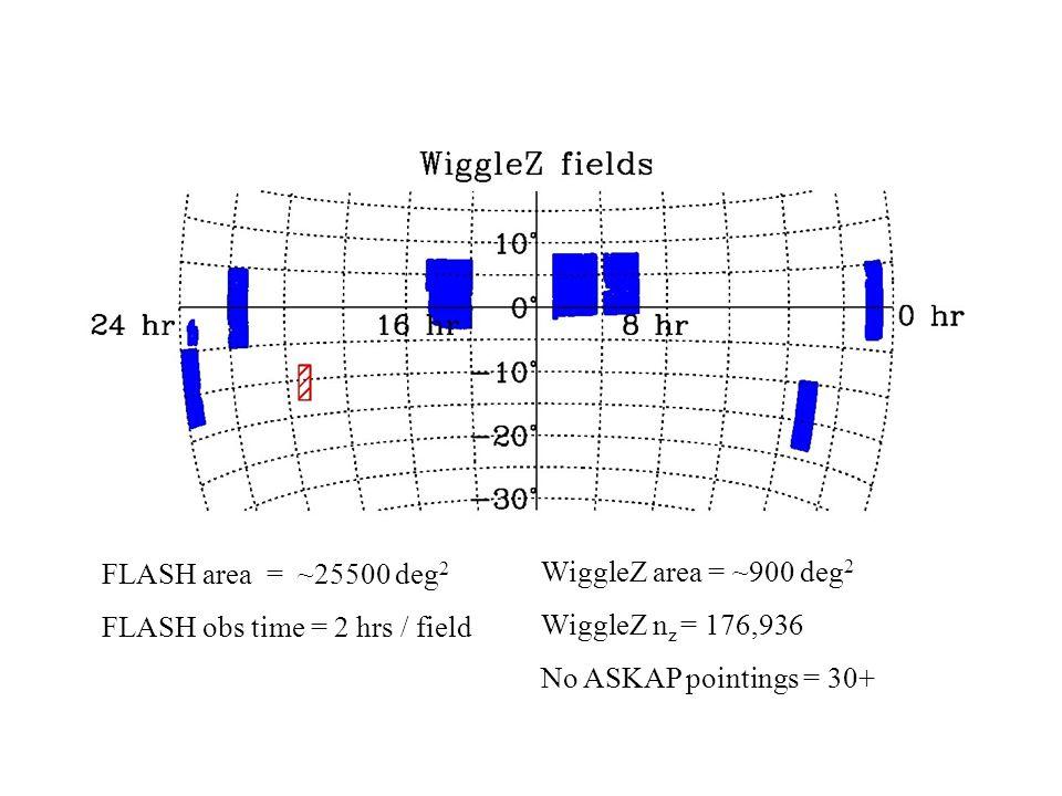 FLASH FLASH area = ~25500 deg 2 FLASH obs time = 2 hrs / field WiggleZ area = ~900 deg 2 WiggleZ n z = 176,936 No ASKAP pointings = 30+