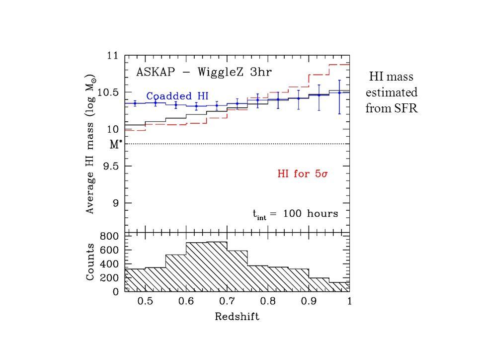 HI mass estimated from SFR