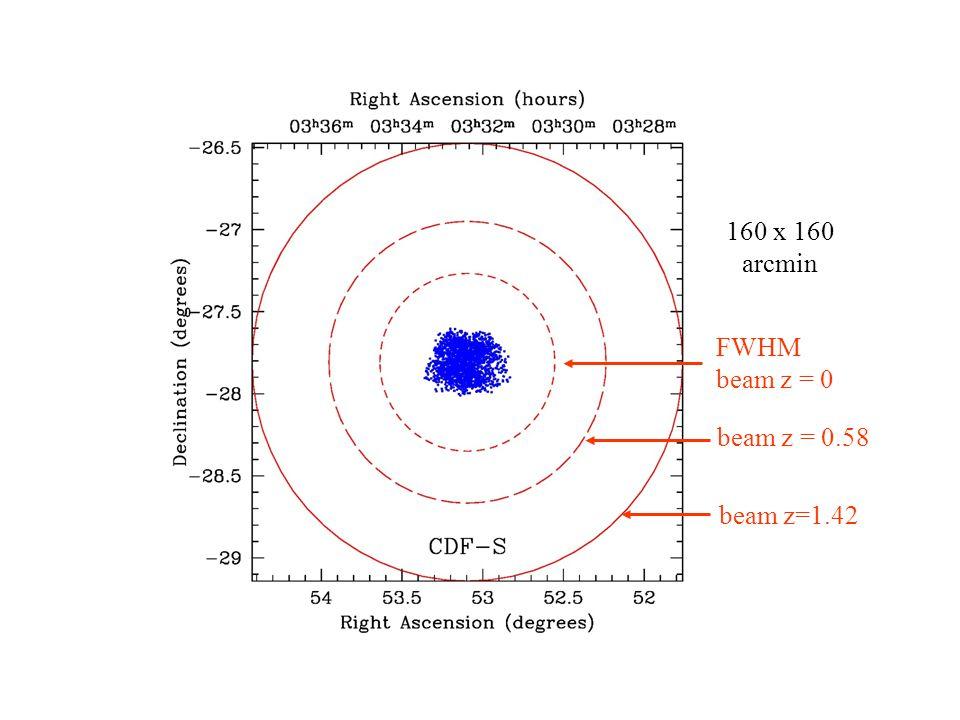 LADUMA 160 x 160 arcmin FWHM beam z = 0 beam z = 0.58 beam z=1.42