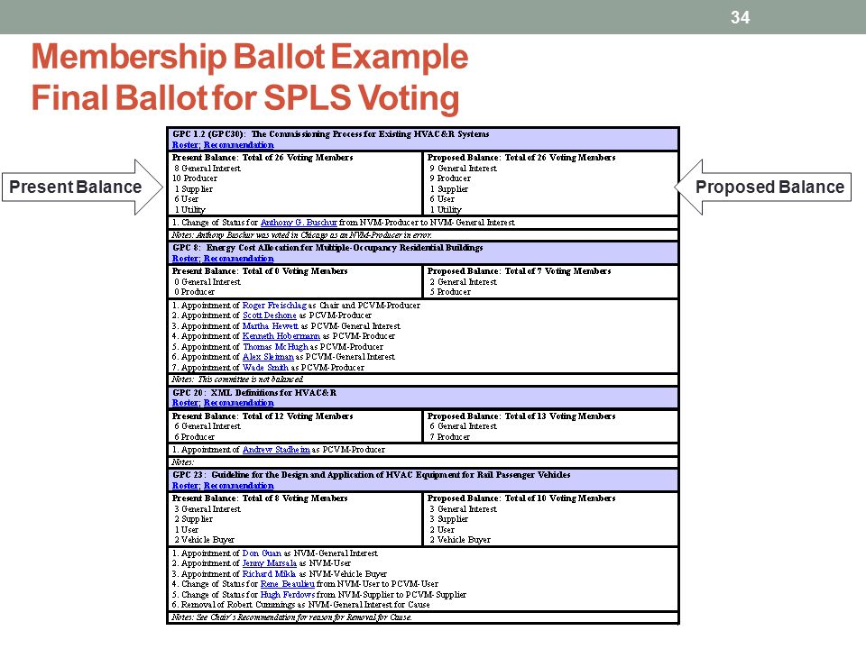 Membership Ballot Example Final Ballot for SPLS Voting 34 Present BalanceProposed Balance