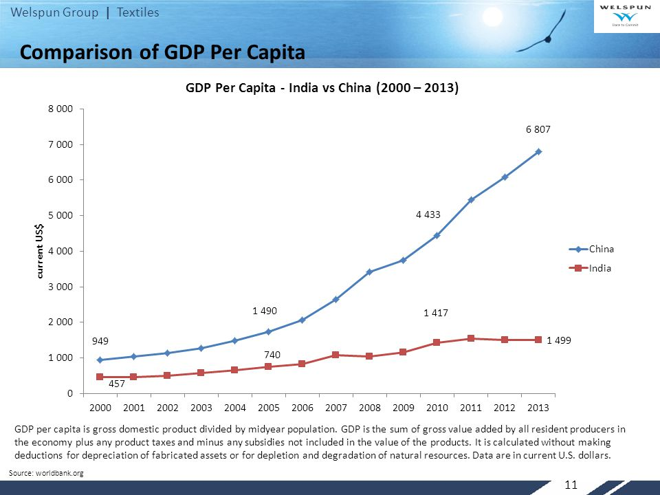 Welspun Group | Textiles 11 Comparison of GDP Per Capita GDP per capita is gross domestic product divided by midyear population. GDP is the sum of gro