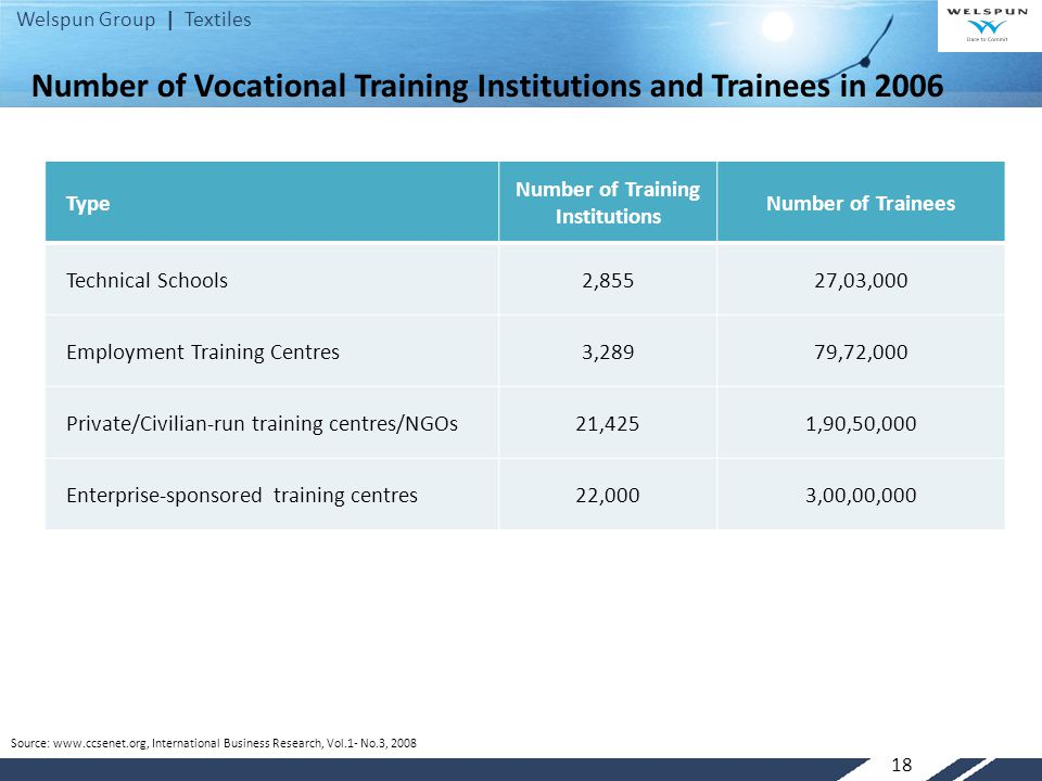 Welspun Group | Textiles 18 Number of Vocational Training Institutions and Trainees in 2006 Type Number of Training Institutions Number of Trainees Technical Schools2,85527,03,000 Employment Training Centres3,28979,72,000 Private/Civilian-run training centres/NGOs21,4251,90,50,000 Enterprise-sponsored training centres22,0003,00,00,000 Source: www.ccsenet.org, International Business Research, Vol.1- No.3, 2008