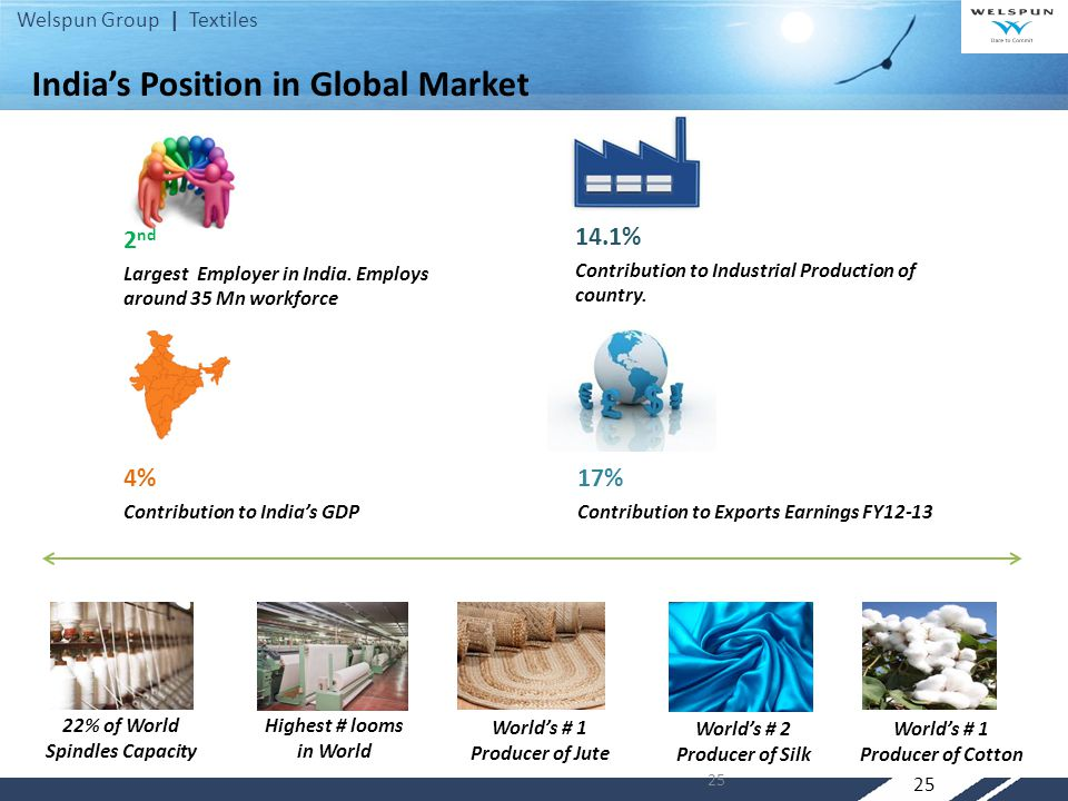 Welspun Group | Textiles 25 India's Position in Global Market 2 nd Largest Employer in India.