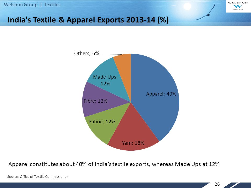 Welspun Group | Textiles 26 India's Textile & Apparel Exports 2013-14 (%) Source: Office of Textile Commissioner Apparel constitutes about 40% of Indi