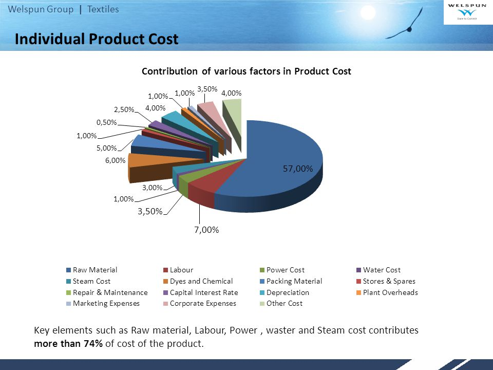 Welspun Group | Textiles Individual Product Cost Key elements such as Raw material, Labour, Power, waster and Steam cost contributes more than 74% of cost of the product.