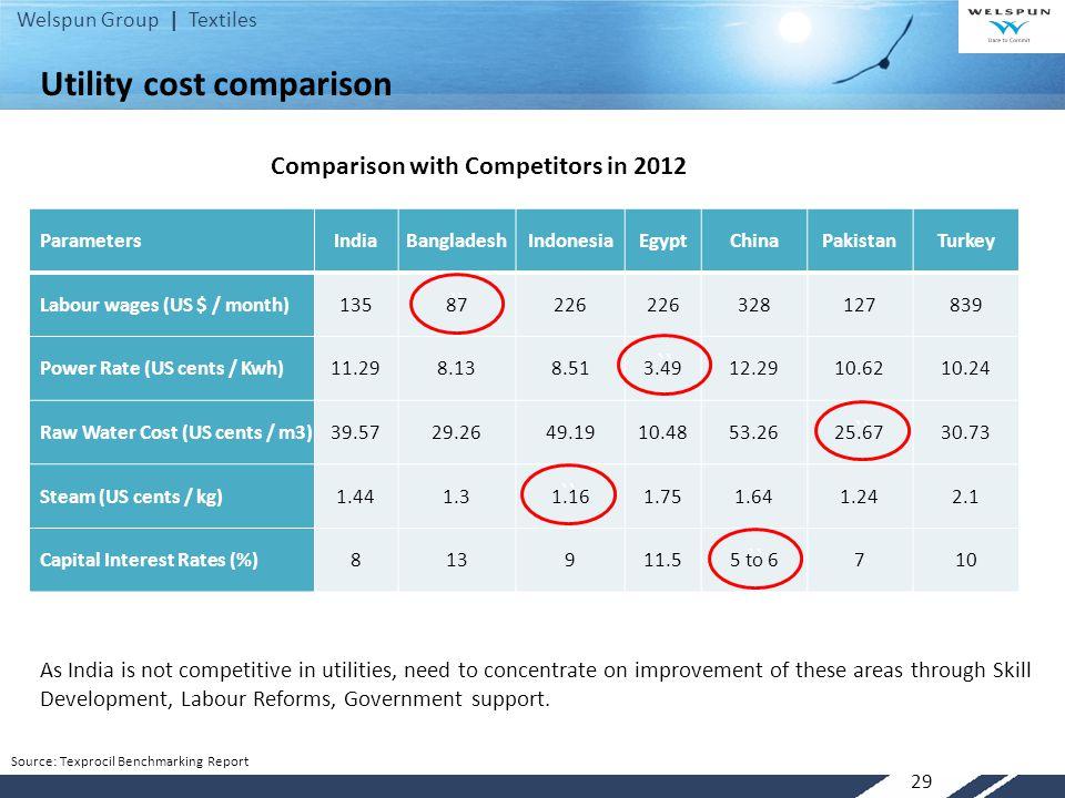 Welspun Group | Textiles 29 ParametersIndiaBangladeshIndonesiaEgyptChinaPakistanTurkey Labour wages (US $ / month)13587226 328127839 Power Rate (US ce
