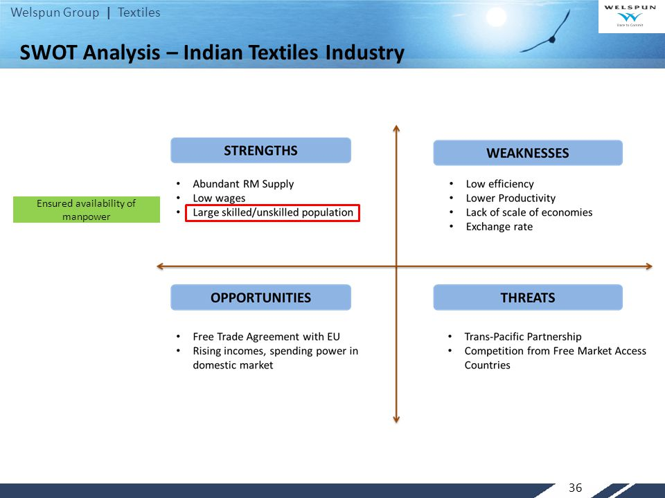Welspun Group | Textiles 36 Ensured availability of manpower SWOT Analysis – Indian Textiles Industry