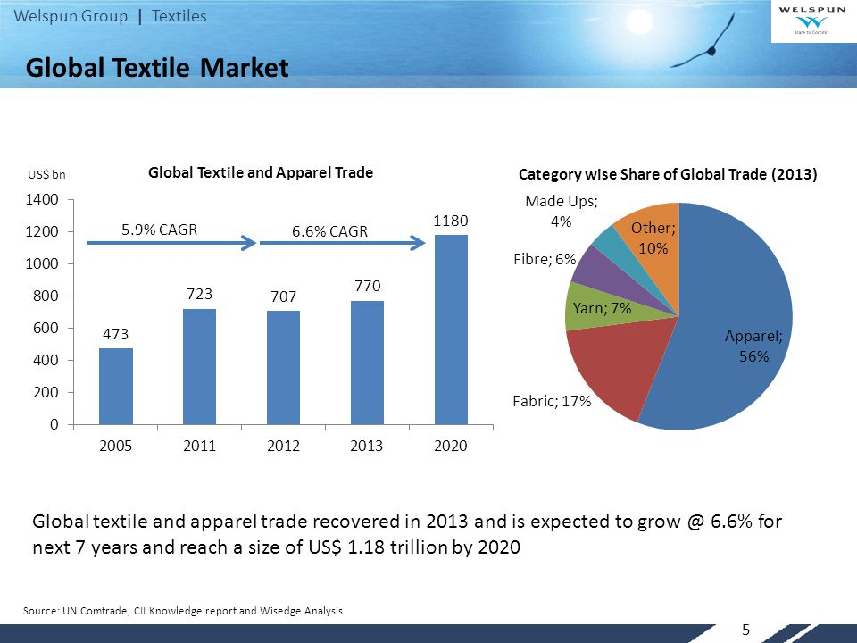 Welspun Group | Textiles 5 6.6% CAGR 5.9% CAGR US$ bn Global Textile Market Global textile and apparel trade recovered in 2013 and is expected to grow @ 6.6% for next 7 years and reach a size of US$ 1.18 trillion by 2020 Source: UN Comtrade, CII Knowledge report and Wisedge Analysis