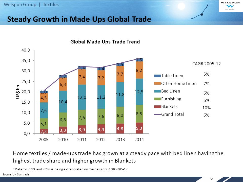 Welspun Group | Textiles 6 Home textiles / made-ups trade has grown at a steady pace with bed linen having the highest trade share and higher growth i