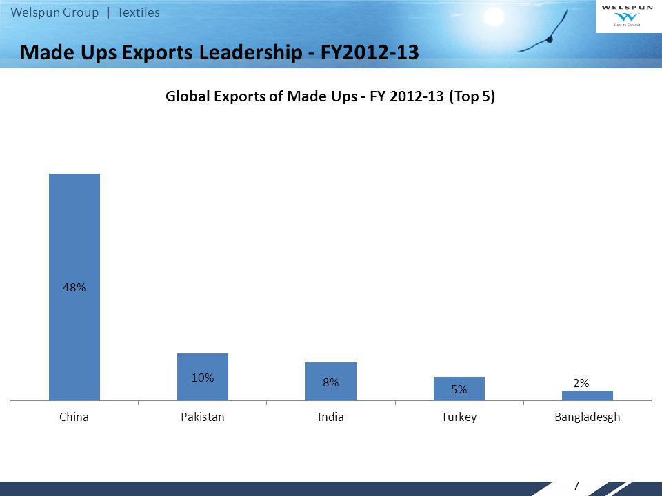 Welspun Group | Textiles 7 Made Ups Exports Leadership - FY2012-13