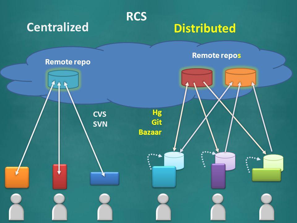 RCS Remote repo Centralized CVS Subversion