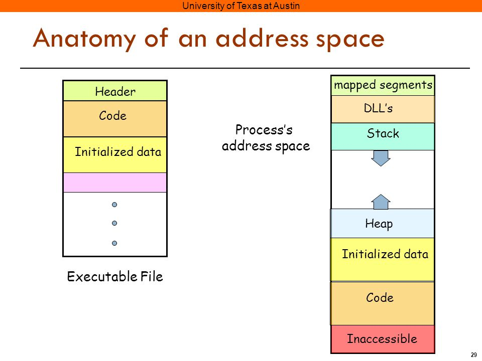 29 University of Texas at Austin Anatomy of an address space Code Header Initialized data Executable File Code Initialized data Heap Stack DLL's mapped segments Process's address space Inaccessible