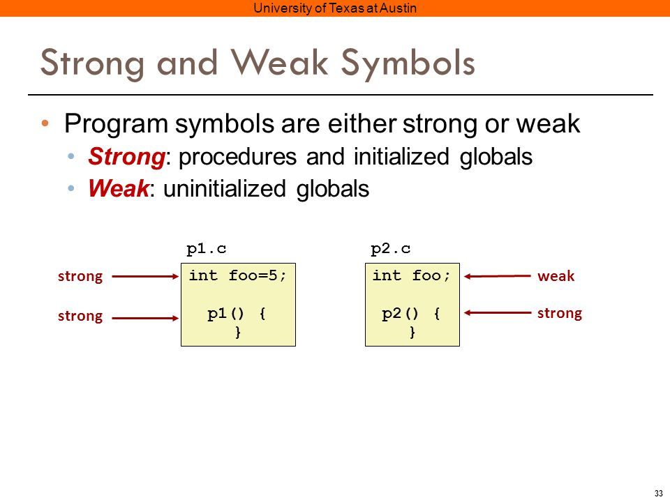 33 University of Texas at Austin Strong and Weak Symbols Program symbols are either strong or weak Strong: procedures and initialized globals Weak: uninitialized globals int foo=5; p1() { } int foo; p2() { } p1.cp2.c strong weak strong