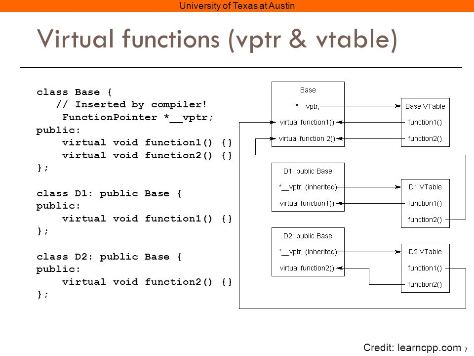 7 University of Texas at Austin Virtual functions (vptr & vtable) class Base { // Inserted by compiler.