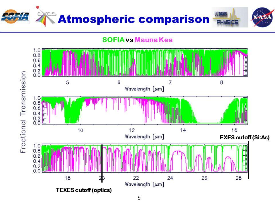 26 Further information For EXES on SOFIA –Matt Richter (PI): mjrichter@ucdavis.edu –Mark McKelvey (Co-I): mark.e.mckelvey@nasa.gov –Curtis DeWitt (postdoc): curtisdewitt@gmail.com http://irastro.physics.ucdavis.edu/exes –website still work in progress –EXES exposure time calculator: http://irastro.physics.ucdavis.edu/exes/etc For TEXES on Gemini/IRTF –John Lacy (PI): lacy@astro.as.utexas.edu –Tommy Greathouse (solar system): tgreathouse@swri.edu –Matt Richter (Galactic): mjrichter@ucdavis.edu