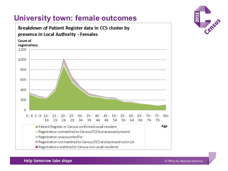 University town: female outcomes