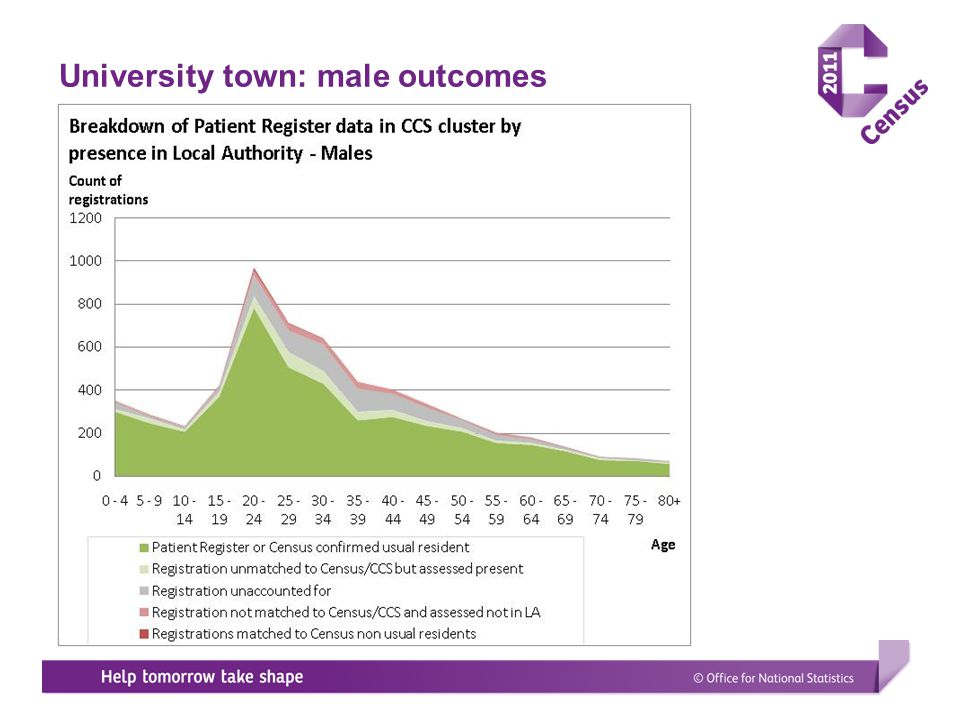 University town: male outcomes