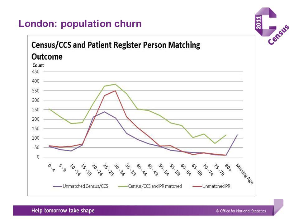 London: population churn