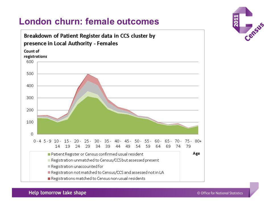 London churn: female outcomes