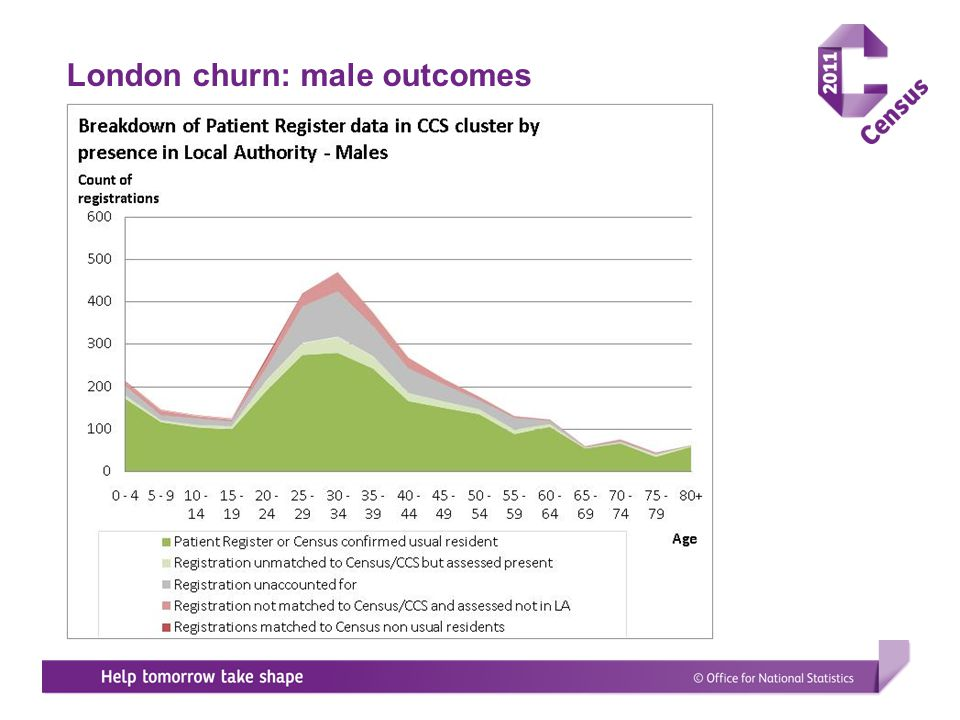 London churn: male outcomes
