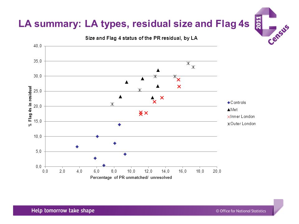 LA summary: LA types, residual size and Flag 4s