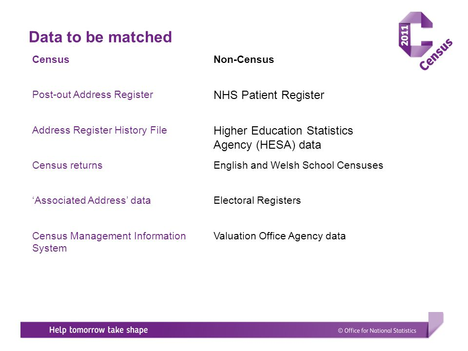 Data to be matched CensusNon-Census Post-out Address Register NHS Patient Register Address Register History File Higher Education Statistics Agency (H