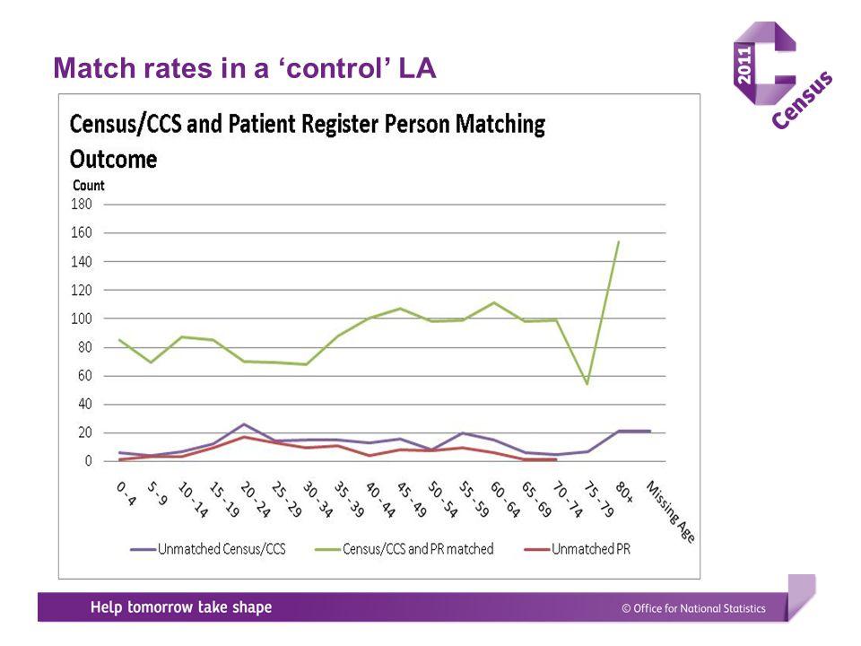 Match rates in a 'control' LA