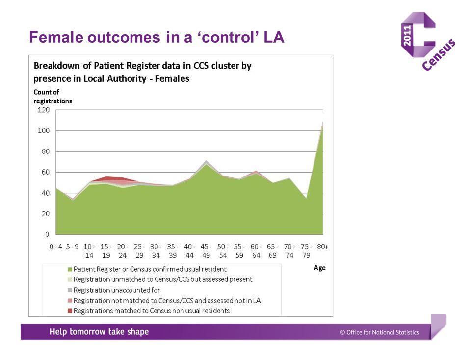 Female outcomes in a 'control' LA