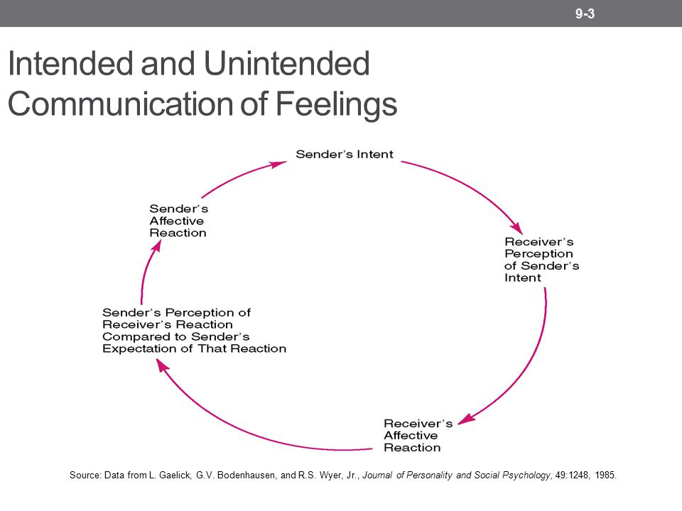 9-3 Intended and Unintended Communication of Feelings Source: Data from L. Gaelick, G.V. Bodenhausen, and R.S. Wyer, Jr., Journal of Personality and S