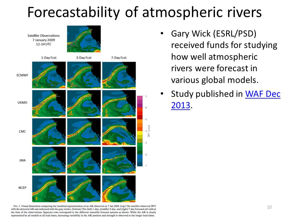 Forecastability of atmospheric rivers Gary Wick (ESRL/PSD) received funds for studying how well atmospheric rivers were forecast in various global models.