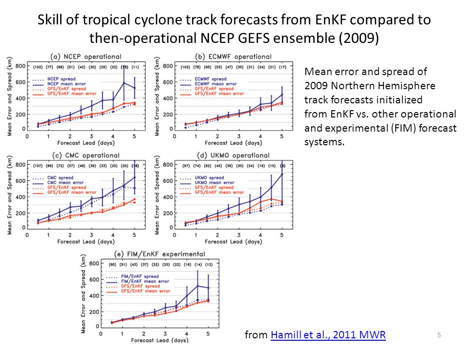 Skill of tropical cyclone track forecasts from EnKF compared to then-operational NCEP GEFS ensemble (2009) Mean error and spread of 2009 Northern Hemisphere track forecasts initialized from EnKF vs.