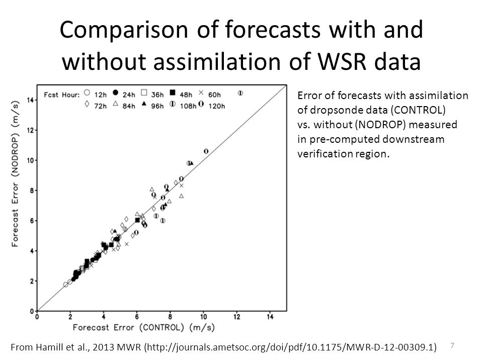 Comparison of forecasts with and without assimilation of WSR data From Hamill et al., 2013 MWR (http://journals.ametsoc.org/doi/pdf/10.1175/MWR-D-12-00309.1) Error of forecasts with assimilation of dropsonde data (CONTROL) vs.