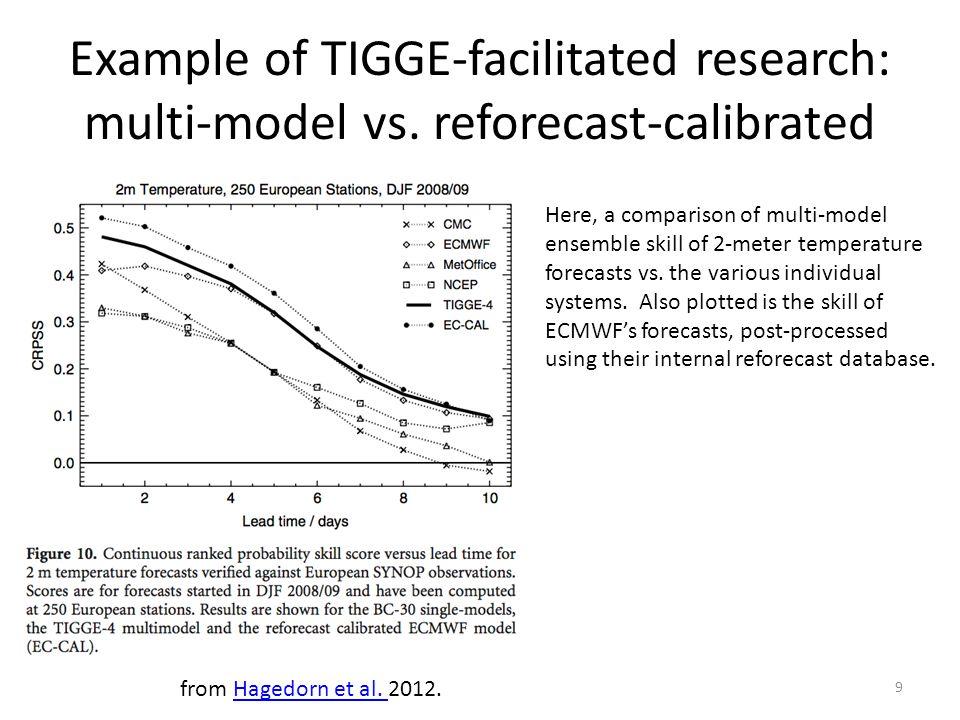 Example of TIGGE-facilitated research: multi-model vs. reforecast-calibrated Here, a comparison of multi-model ensemble skill of 2-meter temperature f